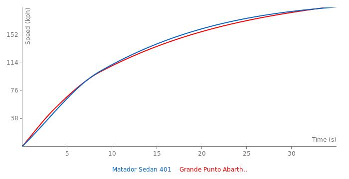 AMC Matador Sedan 401 acceleration graph