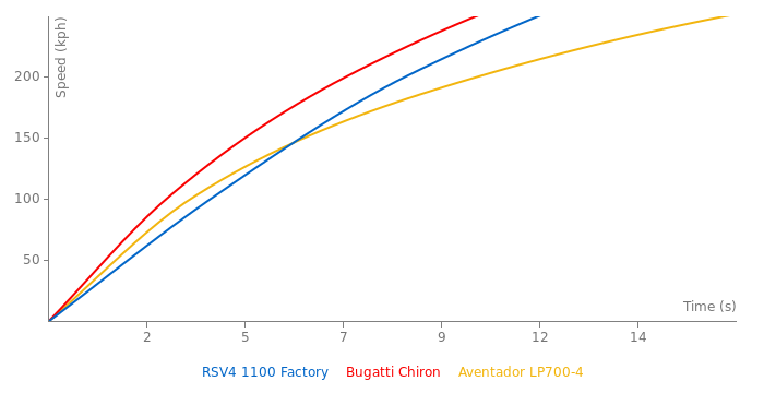Aprilia RSV4 1100 Factory acceleration graph