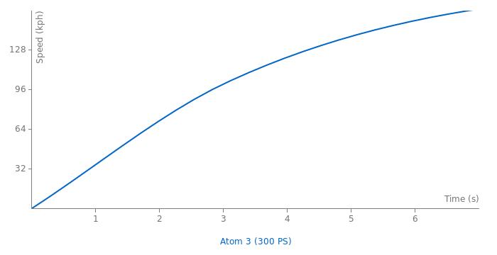 Ariel Atom 3 acceleration graph