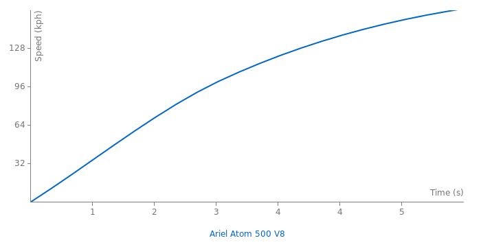 Ariel Atom 500 V8 acceleration graph