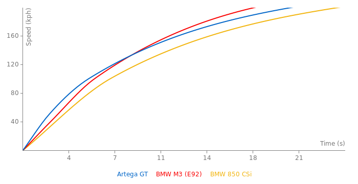 Artega GT acceleration graph