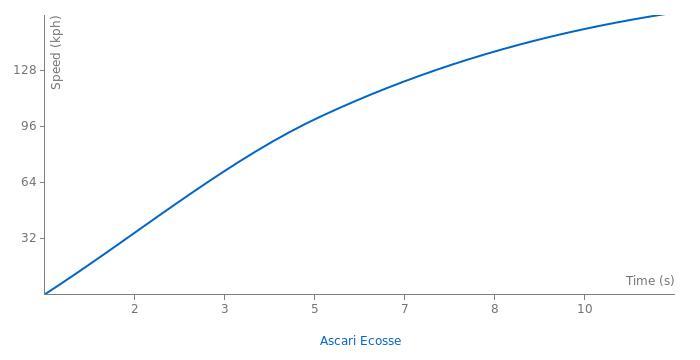 Ascari Ecosse acceleration graph