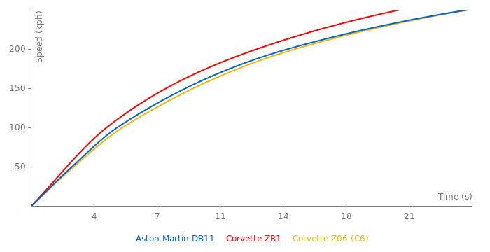 Aston Martin DB11 acceleration graph