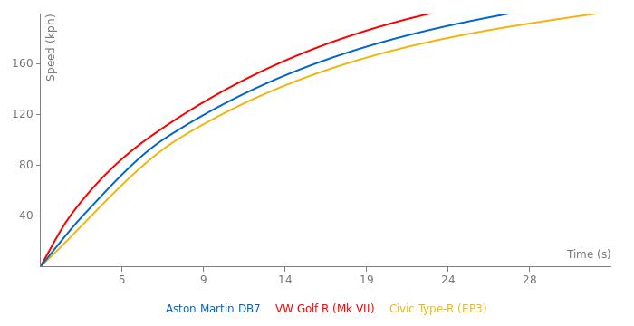 Aston Martin DB7 acceleration graph