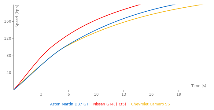 Aston Martin DB7 GT acceleration graph