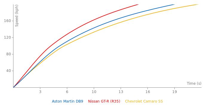 Aston Martin DB9 acceleration graph