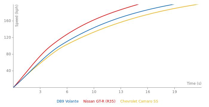 Aston Martin DB9 Volante acceleration graph