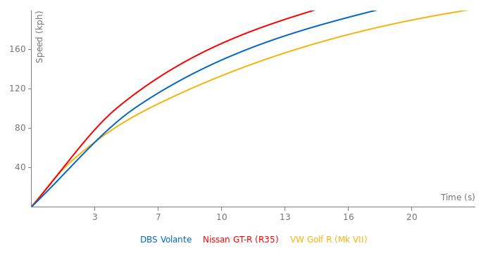 Aston Martin DBS Volante acceleration graph