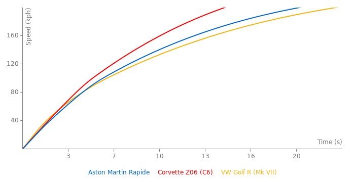 Aston Martin Rapide acceleration graph