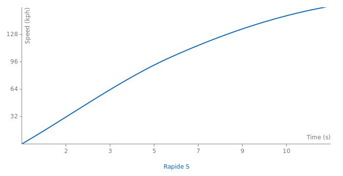 Aston Martin Rapide S acceleration graph