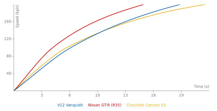 Aston Martin V12 Vanquish acceleration graph