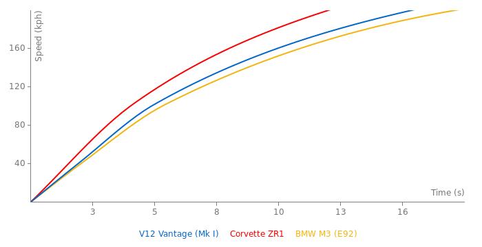 Aston Martin V12 Vantage acceleration graph
