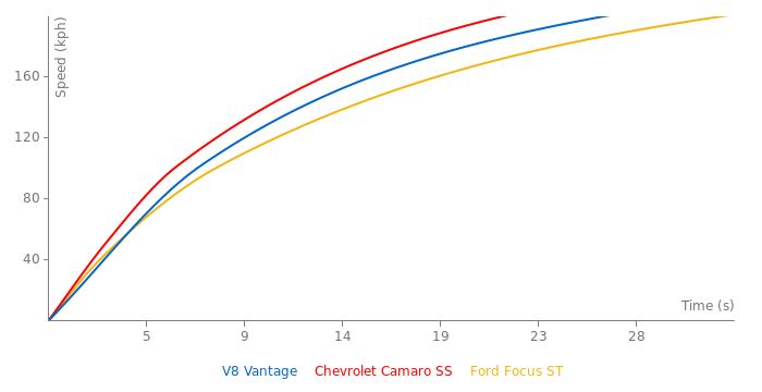 Aston Martin V8 Vantage acceleration graph