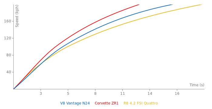 Aston Martin V8 Vantage N24 acceleration graph