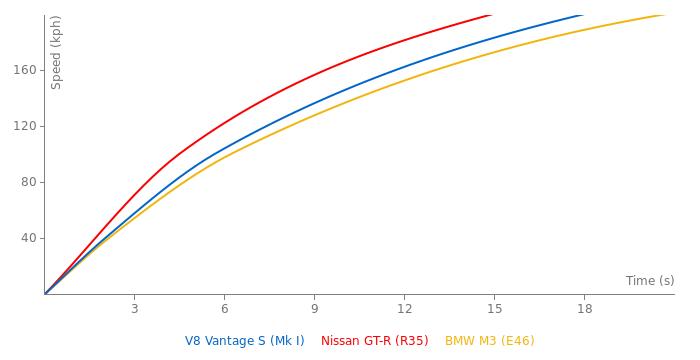 Aston Martin V8 Vantage S acceleration graph