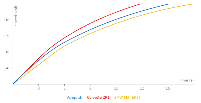 Aston Martin Vanquish acceleration graph
