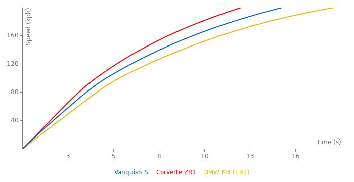Aston Martin Vanquish S acceleration graph