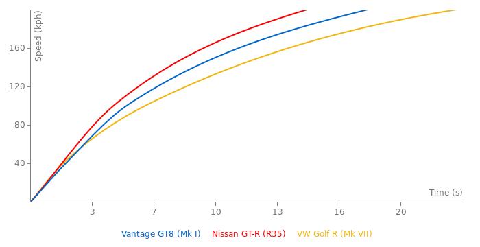 Aston Martin Vantage GT8 acceleration graph