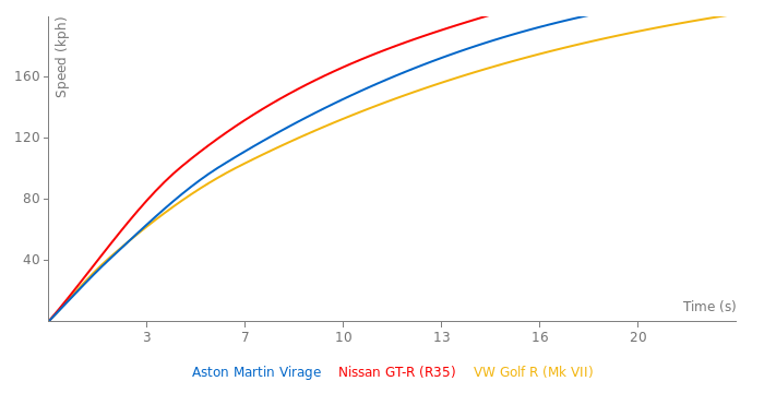 Aston Martin Virage acceleration graph