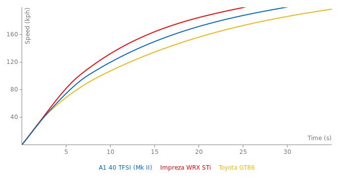Audi A1 40 TFSI acceleration graph