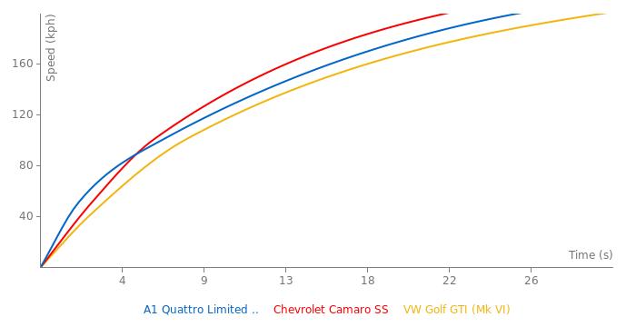 Audi A1 Quattro Limited Edition acceleration graph