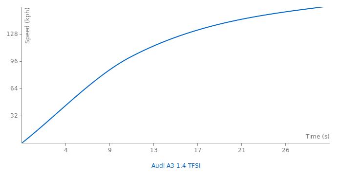 Audi A3 1.4 TFSI acceleration graph