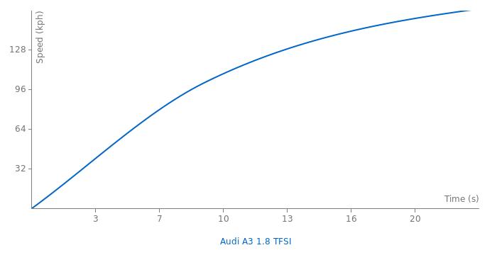 Audi A3 1.8 TFSI acceleration graph