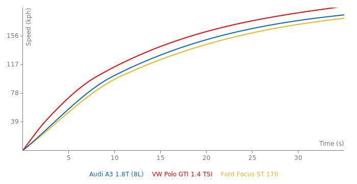 Audi A3 1.8T acceleration graph