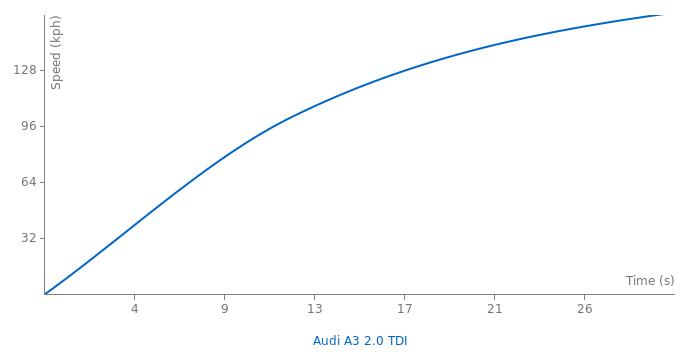 Audi A3 2.0 TDI acceleration graph