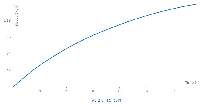Audi A3 2.0 TFSI acceleration graph