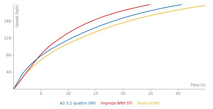 Audi A3 3.2 quattro acceleration graph