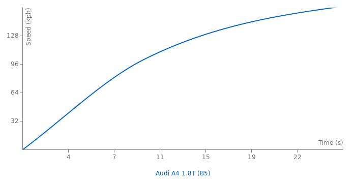 Audi A4 1.8T acceleration graph