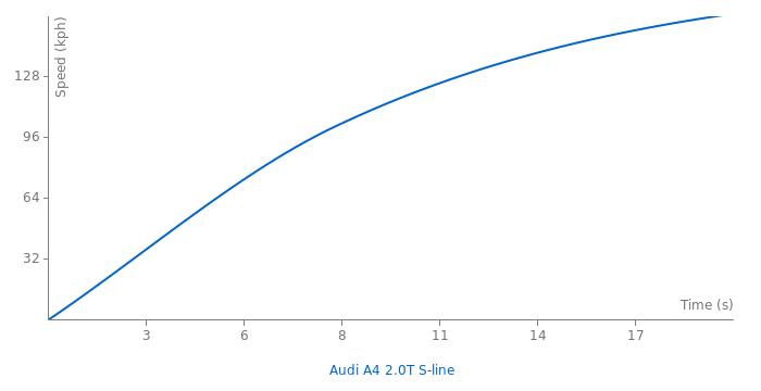Audi A4 2.0T S-line acceleration graph