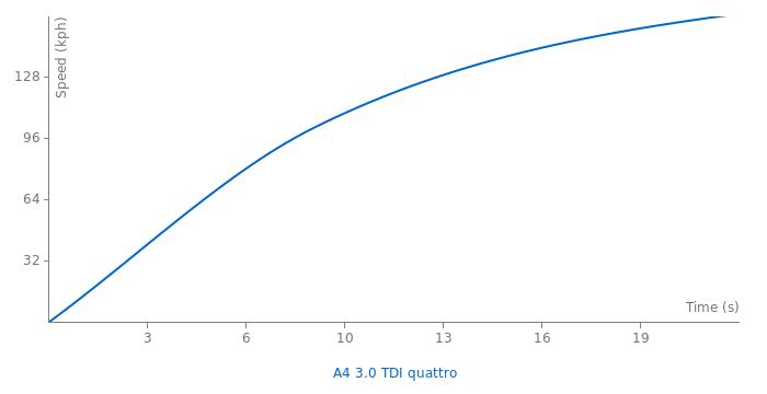 Audi A4 3.0 TDI quattro acceleration graph