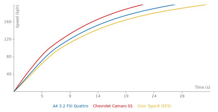Audi A4 3.2 FSI Quattro acceleration graph