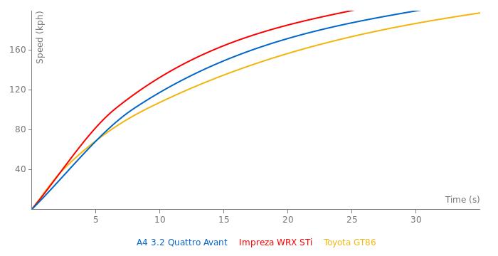 Audi A4 3.2 Quattro Avant acceleration graph