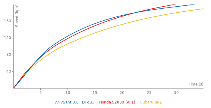 Audi A4 Avant 3.0 TDI quattro acceleration graph
