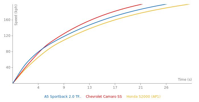 Audi A5 Sportback 2.0 TFSI acceleration graph