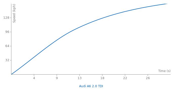 Audi A6 2.0 TDI acceleration graph