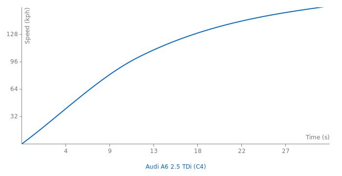 Audi A6 2.5 TDi acceleration graph