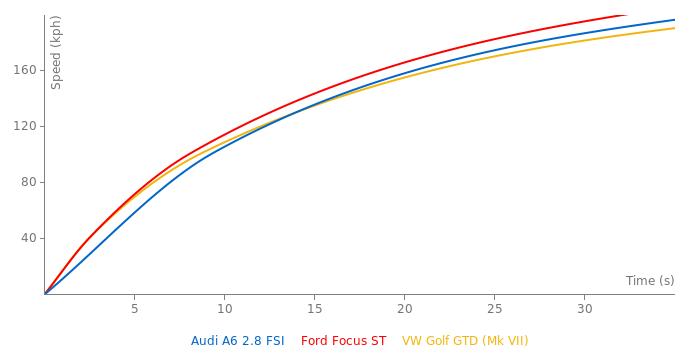 Audi A6 2.8 FSI acceleration graph