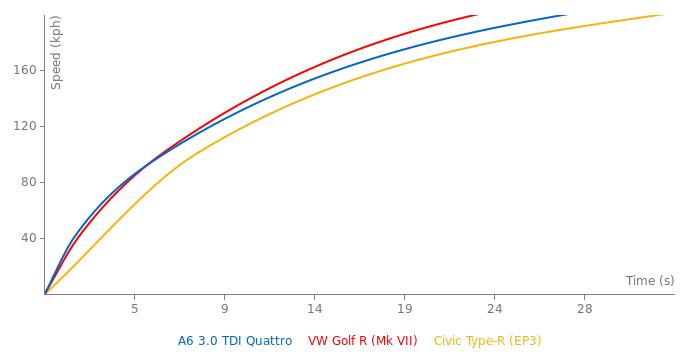 Audi A6 3.0 TDI Quattro acceleration graph