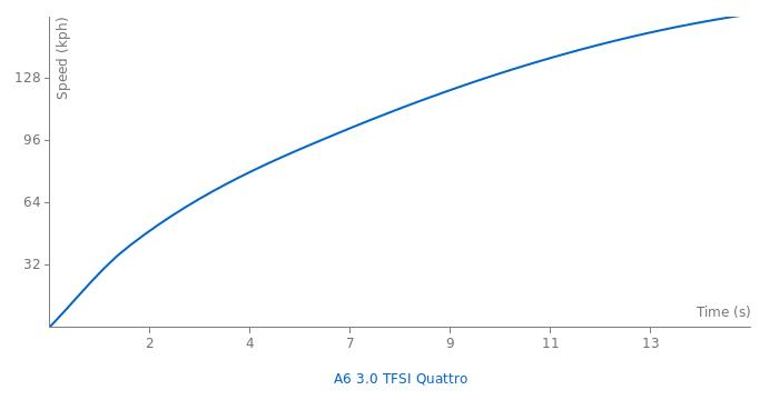 Audi A6 3.0 TFSI Quattro acceleration graph