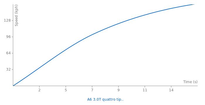 Audi A6 3.0T quattro tiptronic acceleration graph