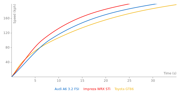 Audi A6 3.2 FSI acceleration graph