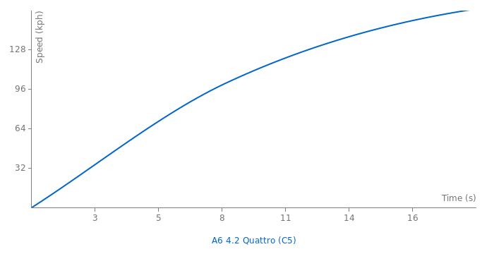 Audi A6 4.2 Quattro acceleration graph