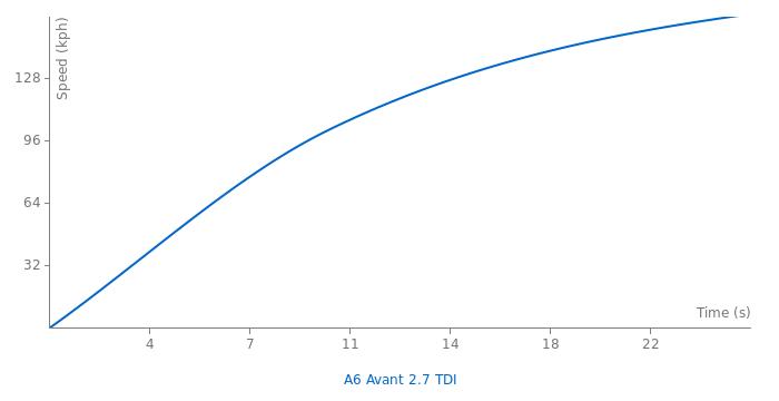 Audi A6 Avant 2.7 TDI acceleration graph