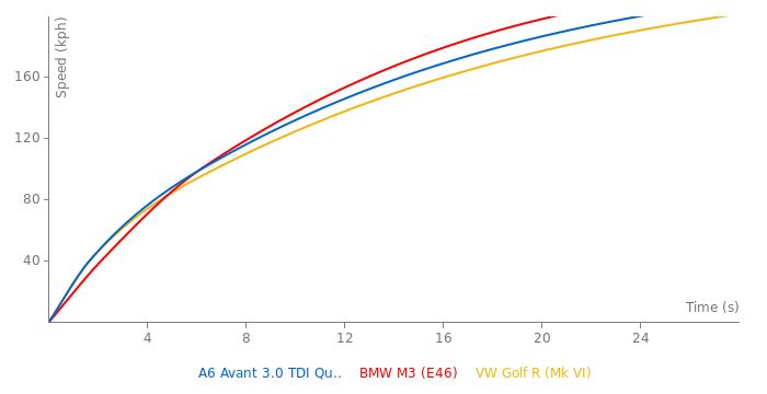 Audi A6 Avant 3.0 TDI Quattro acceleration graph