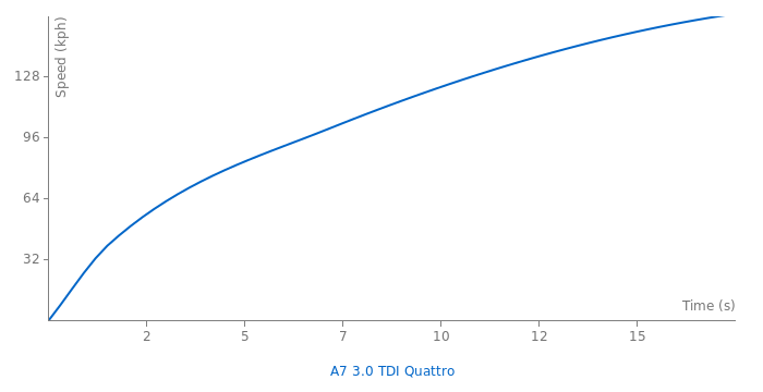 Audi A7 3.0 TDI Quattro acceleration graph