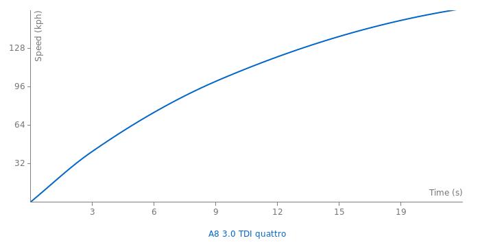 Audi A8 3.0 TDI quattro acceleration graph